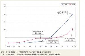 生涯未婚率の年次推移